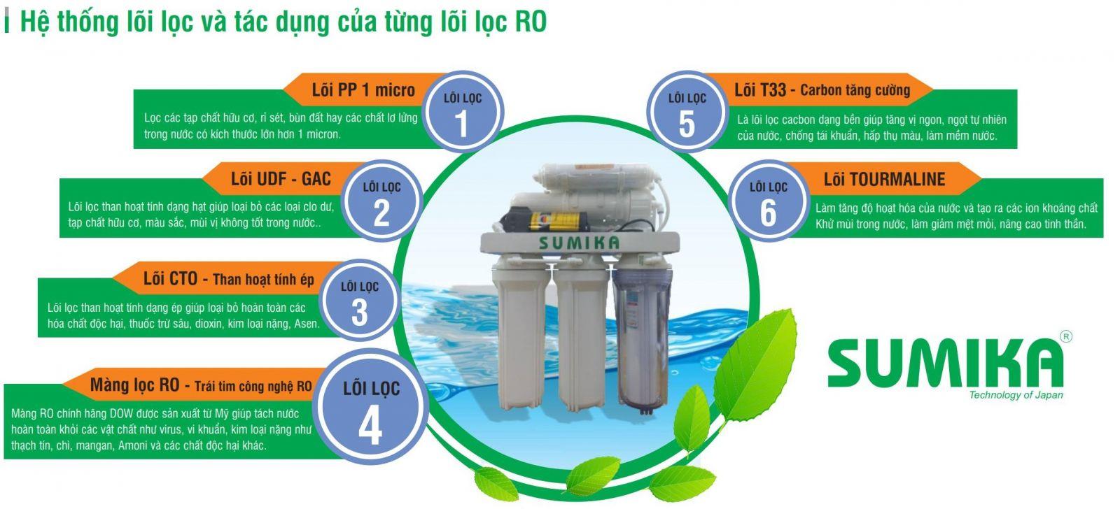 Máy lọc nước RO 6 lõi cao cấp Sumika SK06